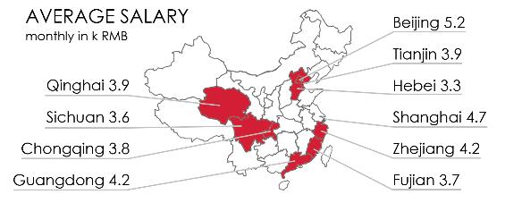 2014 avg salary china