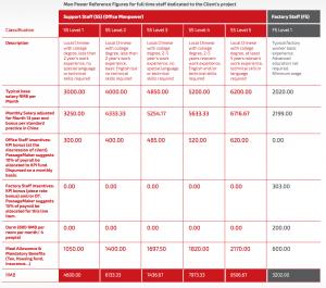 chinas mandatory benefits