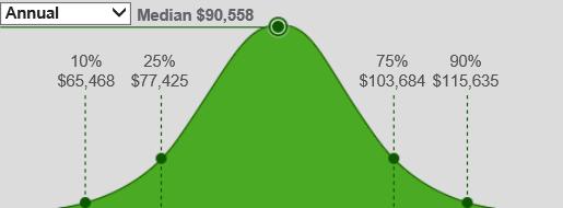 Average us purchasing manager salary 2014
